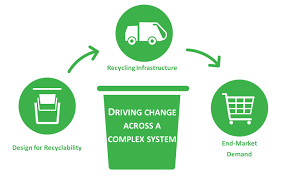 The Three Areas That Contribute To Success In A Complex Recycling System