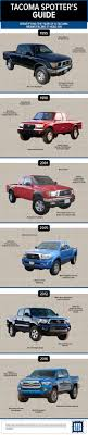 100 Where Are Toyota Trucks Made TOYOTA TACOMA GUIDE HOW TO TELL WHAT YEAR A TACOMA WAS MADE