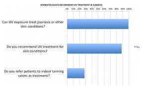Tanning Lamps For Psoriasis by Tanning Truth