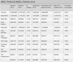 audit bureau of circulation vital statistics uk media update gun