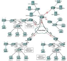 Useful CCNA networ interview questions