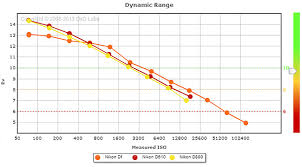 nikon df review lens selection exposure and dynamic range page