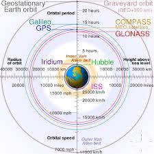 Low Earth Orbit Wikipedia