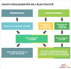 comment choisir la puissance de compteur électrique