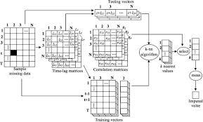combining fourier and lagged k nearest neighbor imputation for