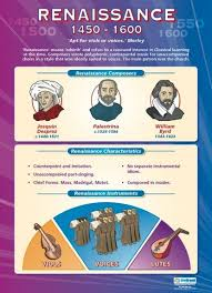 From Our Music Poster Range The Renaissance Is A Great Educational Resource That Helps Improve Understanding And Reinforce Learning
