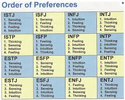 Introvert Extrovert Personality Test