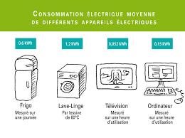 consommation énergétique machines les cahiers du dd outil complet