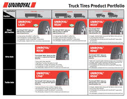 Uniroyal Rolling Out Budget-friendly Truck Tires Jc Tires New Semi Truck Laredo Tx Used Centramatic Automatic Onboard Tire And Wheel Balancers China Whosale Manufacturer Price Sizes 11r Manufacturers Suppliers Madein Tbr All Terrain For Sale Buy Best Qingdao Prices 255295 80 225 275 75 315 Blown Truck Tires Are A Serious Highway Hazard Roadtrek Blog Commercial Missauga On The Terminal In Chicago Tire Installation Change Brakes How Much Do Cost Angies List American Better Way To Buy