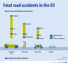 Road Accident Fatalities - Statistics By Type Of Vehicle ... San Diego Car Accident Lawyer Personal Injury Lawyers Semi Truck Stastics And Information Infographic Attorney Joe Bornstein Driving Accidents Visually 2013 On Motor Vehicle Fatalities By Type Aceable Attorneys In Bedford Texas Parker Law Firm Road Accident Fatalities Astics By Type Of Vehicle All You Need To Know About Road Accidents Indianapolis Smart2mediate Commerical Blog Florida Motorcycle