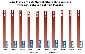 Uphill Climb: U.S. Midsize Pickup Truck Market Share Going Nowhere Fast Truck Tire Sizing Chart Best 2017 Indy Hollow Forged Btg Stage 11 Baysixty6 Skate Park Printable Fleet Tread Depth Climbing Beautiful Product Itructions Napier Outdoors Tent Chevy Size Truck Bed Size Chart Dolapmagnetbandco2014 Car Lengths Dolapmagnetbandco Uerstanding Load Ratings Used F650 Dump And Quad Axle For Sale Or F700 Also Bottom Plus Ford Engine Sizes Awesome Od Light Blking Yes I Already Mens Enjoy Romantic Walks To The Taco Tshirt Boredwalk Are Americans Buying Fewer Trucks No Gcbc Venture Heelys Grey 2 Wheel Roller