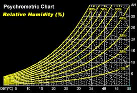 air humidity