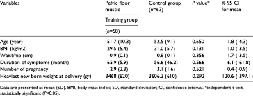 Pelvic Floor Muscle Training by Pelvic Floor Muscle Training For Urinary Incontinence In Older S A