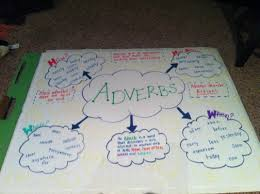 Adverbs. Why Are They So Hard? - Miss Edmondson 28 Adverb Of Manner Worksheets Grammar Worksheets Gt Good Action Verbs Colonarsd7org Resumeletter Writing Verb For Rumes Pdf The Problems Of Adverbs In Zulu Chapter 8 Writing Basics What Makes A Good Stence 44 Adverbs To Powerup Your Resume Tips Semicolons And Conjunctive Lesson Practice Games Anglais 2 Rsum Hesso Studocu Kinds Discourse Clausal Syntax Old Middle