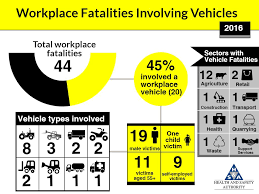 Vehicle Related Incident Data - Health And Safety Authority San Diego Car Accident Lawyer Personal Injury Lawyers Semi Truck Stastics And Information Infographic Attorney Joe Bornstein Driving Accidents Visually 2013 On Motor Vehicle Fatalities By Type Aceable Attorneys In Bedford Texas Parker Law Firm Road Accident Fatalities Astics By Type Of Vehicle All You Need To Know About Road Accidents Indianapolis Smart2mediate Commerical Blog Florida Motorcycle