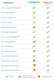 Help Desk Software Comparisons by Remedy Software A Guide To Remedyforce And Remedy 9
