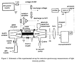 Hollow Cathode Lamp Pdf by Study Of Excitation Rates In A Hollow Cathode Discharge