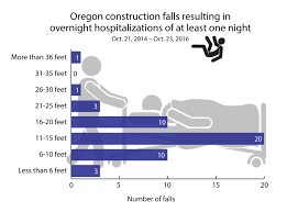 Distance Between Floor Joists by Resource Newsletter December 2016 Oregon Osha
