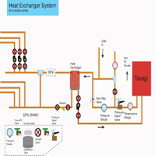 Hydronic Radiant Floor Heating Supplies by The Heat Exchanger System Diy Radiant Floor Heating Radiant