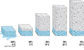 comment humidifier une chambre sans humidificateur comment humidifier une pice trop sche sans humidificateur