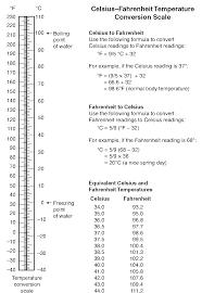 normal temperature range chart vital signs client care nursing part 1