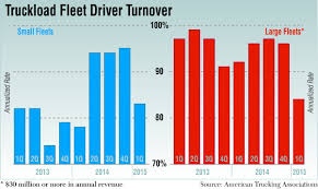 ATA: Turnover Drop 'Significant' Ruckawardnominations Heavy Vehicles Eberstein Wherite Principal Discusses Rest Break Rules For Truckers Trucking Barometer Retailers Expect A Solid Holiday Shopping Season Ata Reports Tonnage Up December 2012 Cdllife Driverfacts Renewed As Featured Product Program Provider Atruck Index Up 82 Yoy Fuelsnews Truck Drivers In The Next Cade Syntranet Reinforce Safety As Number One Pority Dealers Australia Management Conference And Exhibition Mce 2017 Truckerplanet Qualifying Underway For 80th National Driving Championships Driver Shortage Critical To Us Economy Says Cummins