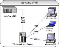 Unsecappexe Sink To Receive Asynchronous Callbacks by Sevone Nms 5 4 Quick Start Guide Wmi