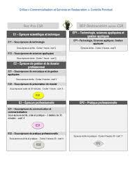 grille d 騅aluation atelier cuisine grilles du baccalauréat professionnel csr évaluations en ccf et