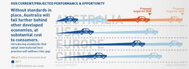 More Efficient Cars Will Help Meet Our 2030 Climate Target, And Save ... Review Car Rhcaranddrivercom Chevrolet Which Diesel Truck Has The 2017 Cadian King Challenge Fuel Economy Report Efficiency Pickup Best Buy Of 2018 Kelley Blue Book F150 Gets Record 30 Mpg Bestinclass Torque Medium Duty Silverado 2500hd 3500hd Selling Cars And Trucks In America Ordered By Ford And Driver Our Gas Rv Mpg Fleetwood Bounder With V10 12ton Shootout 5 Trucks Days 1 Winner More Efficient Cars Will Help Meet Our 2030 Climate Target Save