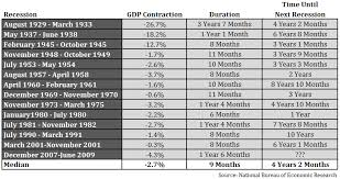 Stock Performance Before During After Recessions