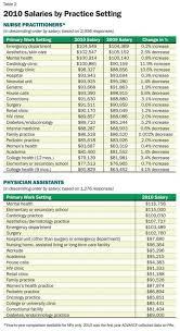 PA vs NP Salary parison Inside PA Training