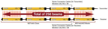 Omron Sti Light Curtains by Ms4800 Series Safety Light Curtain Features Omron Industrial