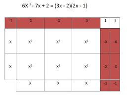 using algebra tiles and tables to factor trinomials less guess