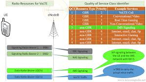 Voice Over LTE - TelecomPedia Infonetics 2013 Shaping Up To Be Banner Year For Ims Carrier R505 Ltehspavoip Router User Manual Bandrich Inc Session Border Controller Nokia Networks Voice Over Lte Volte Youtube Bil4500vnoz 4glte Voip Wirelessn Vpn Broadband Vilte Volte Video Course By Telcoma Encrypted Calls Pryvate Now What Is The Difference Between 1g 2g 3g 4g And Performance Evaluation Using G711 As A Volte Ip Multimedia Subsystem Lte Telecommunication India Allows Voice An Additional Fee Or Who Is The Ultimate Winner Imagination