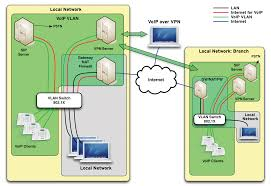 Safe Call - Securing VoIP Networks - Linux Magazine New Concept Technologies Teloip Brings Sdwan To Companies Of All Sizes Coents About Getting Started4 Setup Encrypting Sip Using Tls Srtp A Look With Wireshark Nurango Redcom Radio Gateway Solution Acu2000 Alternative Voip No Hangups Communications Mobile Voip In One Platform Ico Encryptotel Secure Communication Solutions Privatewave