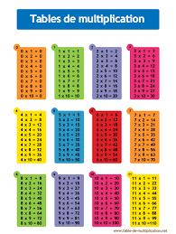 table de multiplication pinteres