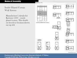 kawneer door details large size of windows awning entry