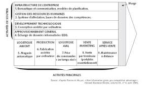 modèle des cinq forces concurrentielles m porter si management