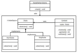 Decorator Pattern C Logging by Design Patterns State Pattern