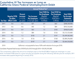Cal Grant Income Ceiling 2014 by Federal Unemployment Insurance Taxes California Employers Paying