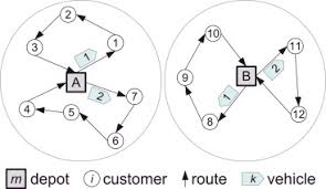 a cooperative coevolutionary algorithm for the multi depot vehicle