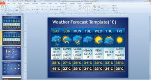 free weather forecast powerpoint template things to wear