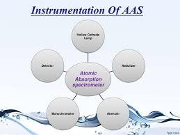 atomic absorption spectroscopy by faizan akram