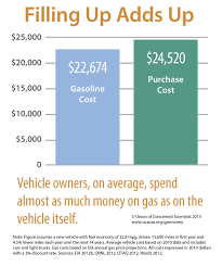 100 Should I Buy A Car Or Truck What Kind Of The Science Behind Purchasing A
