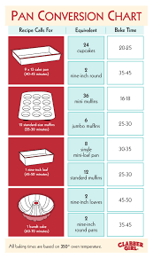 Use this handy guide to turn Grandma s famous cake into perfect