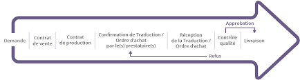 bureau de traduction bruxelles agence de traduction traductions financières traduction de