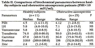 lh blood test normal range demonstration of the site of obstruction in azoospermia by