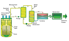 Pebble Bed Reactor by Terrestrial Energy To Submit Design Certification To Nrc For A