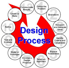 Science Technology and Engineering STEM Engineering Design Process
