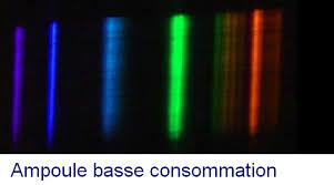 spectre de le fluocompacte et halogène astuces pratiques